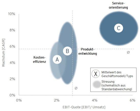 180723_Grafik_Performance der Geschäftsmodelltypen im Vergleich.png